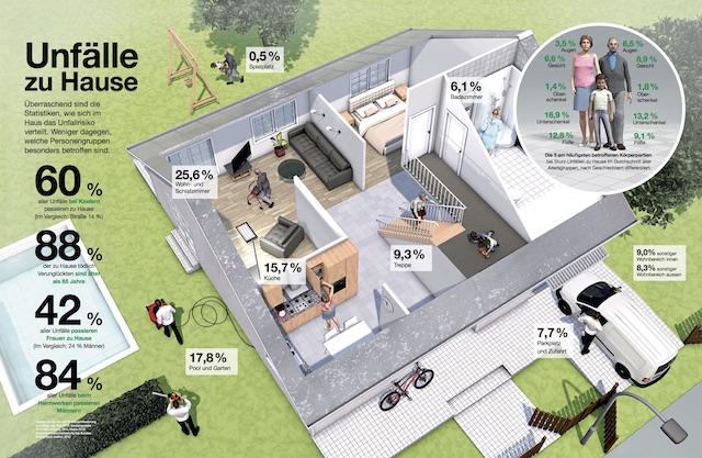 Grafik_Sicherheit_zu_Hause